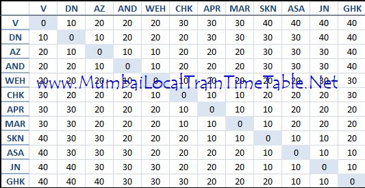 mumbai local train timing software