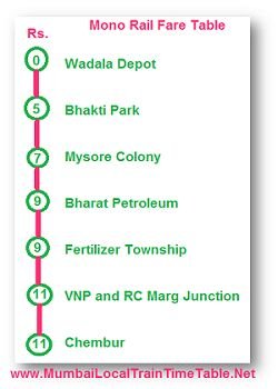 Mumbai Monorail Fare Chart, Fare Table