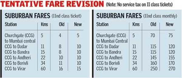 Local Train Fare, Train Fare Chart, Western Railway Train Pass Fare Chart